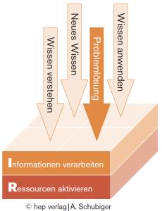 Informationen_verarbeiten