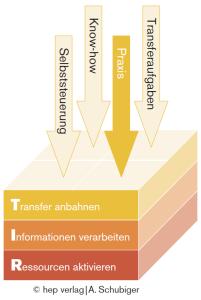 Transfer_anbahnen
